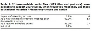 audio doesnt replace lectures